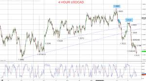Usdcad Forex Charts Live Us Dollar To Canadian Dollar Rates
