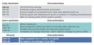 Subaru Oil Capacity Chart Subaru Synthetic Motor Oil Facts And Figures