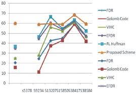 Comparison Chart For Different Compression Schemes