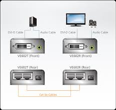 dvi dual link audio cat 5 extender 2560 x 1600 40m ve602 aten extends the distance between the dvi source and dvi display device