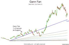 W D Gann Gann Fan Angles Retracements Technical Analysis