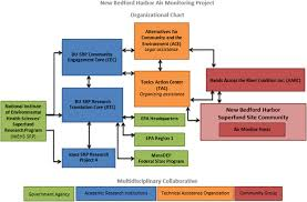 Epa Region 3 Organizational Chart Community Reporting Of Ambient Air Polychlorinated Biphenyl