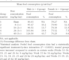 Table 1 From Safety Tolerability And Pharmacokinetics Of 6