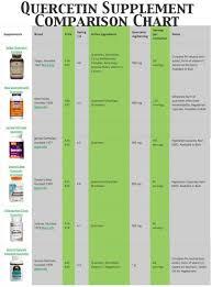 Best Quercetin Supplements Comparison Chart With Reviews