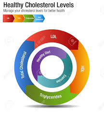 Hdl Ldl Chart An Image Of A Total Blood Cholesterol Hdl Ldl Triglycerides Chart