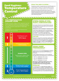 Safe Food Temperatures Chart Uk Food Safety Temperatures Poster