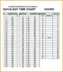 New Decimal To Time Chart Top Result Convert Minutes To