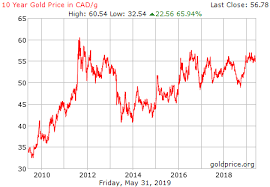 Live Gold Rate In Canada Cad Gram Historical Gold Price