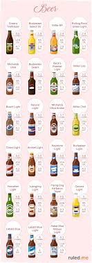 Low Carb And Ketogenic Beer Options Ruled Me