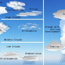 Clouds Types In Accordance With Clouds Layer Download