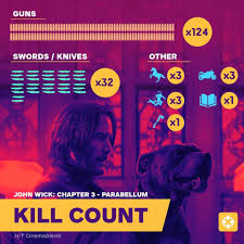 John Wick Kill Count Higher Than Most Slasher Films Combined