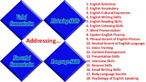 how to improve communication skills at spoken english in bangal  we give you 9