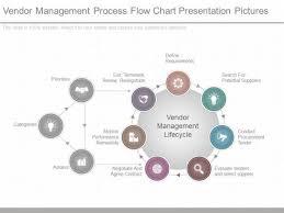 Vendor Management Process Flow Chart Presentation Pictures