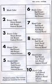 Color Lift Chart