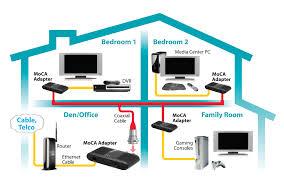 moca network wiring diagram moca image wiring diagram actiontec ethernet over coax moca network adapter missing remote on moca network wiring diagram