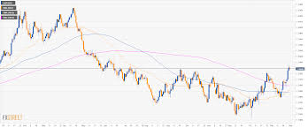 Usd Gdp Chart Gbp Usd Technical Analysis Cable Down Small On Us Gdp