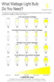 Light Bulb Wattage Chart Markmcdonald Org