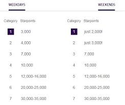 Spg Points Redemption Chart My 10 Favorite Spg Low Category Redemptions Points Adventure