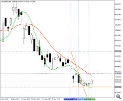 Data Vendor For Indian Exchange Nse Stocks Mt5 Trading