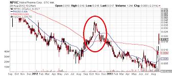 Nphc Stock Chart Nutra Pharma Corp Otcmkts Nphc S Ascend Gets Cut Short