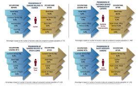 Consider These Retail Industry Career Paths Careerbuilder