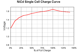 Using Bench Power Supply To Charge Nicd Pack Electrical