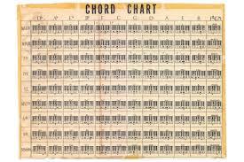 Chart Piano Laminated Music Chord Chart Piano Keys Vintage Style Diagram Sign Poster 18x12 Inch