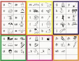 A spelling alphabet is also often called a phonetic alphabet, especially by amateur radio enthusiasts. Teacher Development Transcribe English To Ipa Clase De Ingles Tercero De Primaria Actividades
