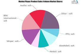 Vehicle Paint Market Is Booming Worldwide With Key Players