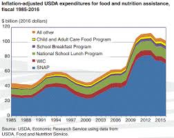 what happening with food istance the peak in federal spending for all of the programs came a few years ago but the amounts are now declining