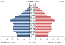 Canada Population Growth Chart Chapter 20 Population Urbanization And The Environment