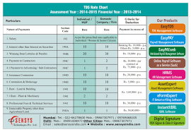 Tds Rate Chart For Ay 2019 20 Tds Rate Chart Assessment Year 2014 2015 Sensys Blog