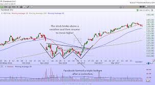 The Triple Bottom Bullish Reversal Chart Pattern