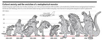Godzilla Evolution Chart A Movie Monster Evolves Fed By Fear Science
