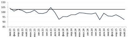 Иностранные инвестиции в экономике России реферат  Падение инвестиций ‒длительное явление которое идет с 2013 года рис 5 Сокращение инвестиций связано с уменьшением объемов государственной поддержки и