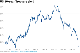 10 Year Yield Continues Fall On Growth Fears Hits Low Under