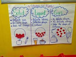 Solids Liquids Gases Anchor Chart Teaching Science