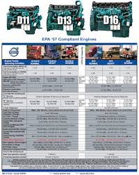 Volvo Truck Service Schedules Legacy Truck Centers Inc