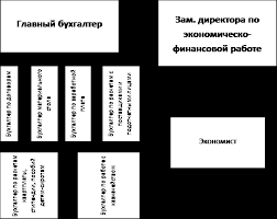Отчет о преддипломной практике в бухгалтерии похожие статьи Отчет по преддипломной практике