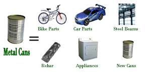Things To Recycle What Your Recyclables Become