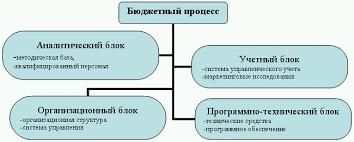 Книга Бюджетирование и контроль затрат теория и практика Бюджетирование и контроль затрат теория и практика