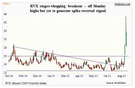 Vix Chart 2015 Why Market Volatility Will Be Around For A While See It Market