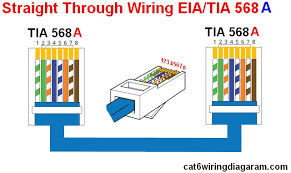 rj45 ethernet wiring diagram color code cat5 cat6 wiring diagram straight through eia tia 568 a wiring diagram rj45 ethernet cable