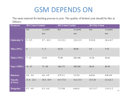 Change Of Fabric Gsm Vary With Yarn Count