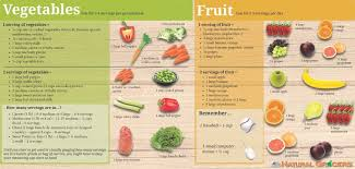 Fruit And Vegetable Challenge Chart Vegetable Fruit Serving Sizes In 2019 Vegetable Serving
