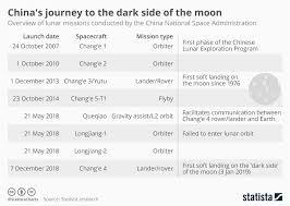 Chart Chinas Journey To The Dark Side Of The Moon Statista