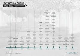 Extinction Timeline Chart 1950 2050 From Nowandnext Com
