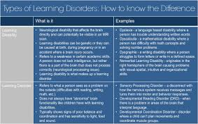 Types Of Learning Disorders How To Know The Difference In