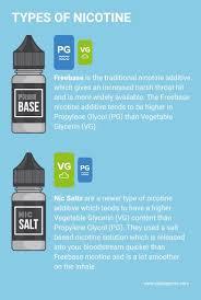 Vape Juice Nicotine Chart What Nicotine Strength Should I Vape Uk Ecig Store