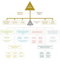 Organizational Chart About The Ministry Uae Ministry Of